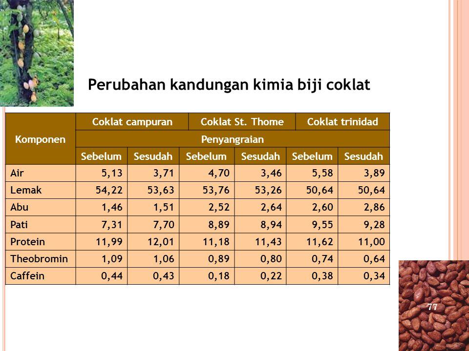 Perubahan kandungan kimia biji coklat