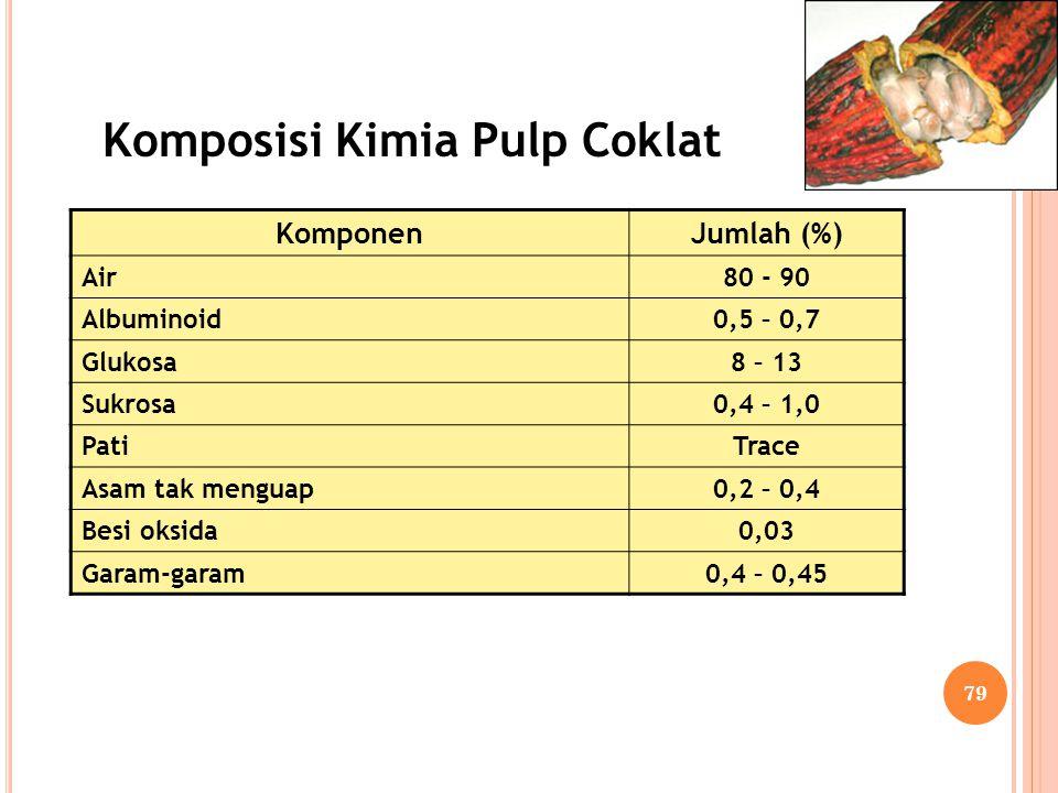 Komposisi Kimia Pulp Coklat