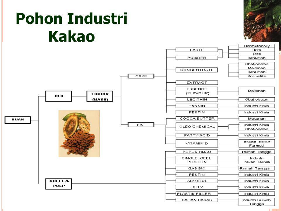 Pohon Industri Kakao