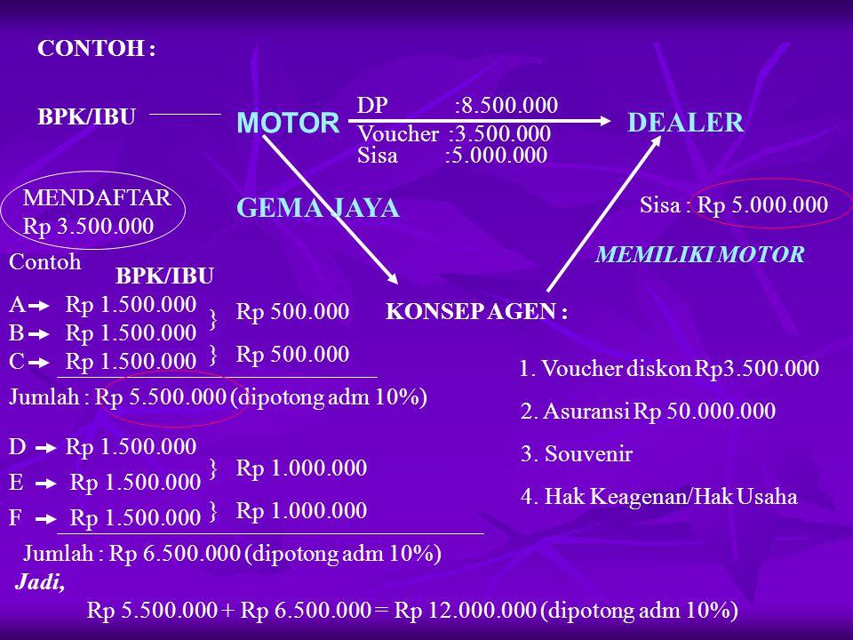 MOTOR DEALER GEMA JAYA CONTOH : DP :8.500.000 BPK/IBU