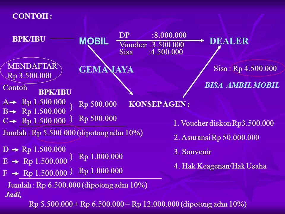 MOBIL DEALER GEMA JAYA CONTOH : DP :8.000.000 BPK/IBU