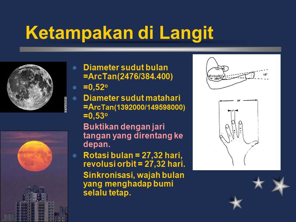 Ketampakan di Langit Diameter sudut bulan =ArcTan(2476/384.400) =0,52o