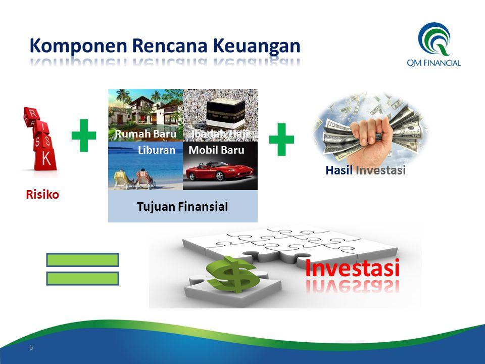 Komponen Rencana Keuangan