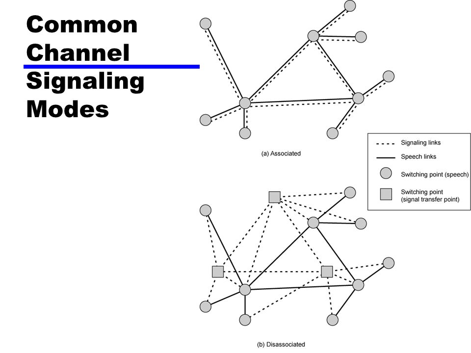 Common Channel Signaling Modes
