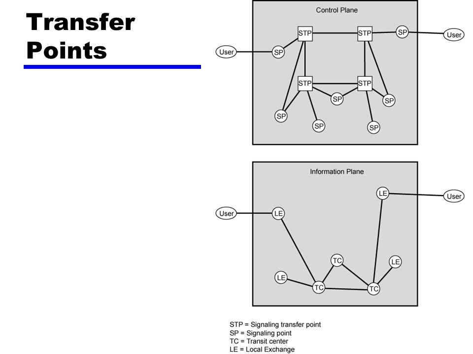 Transfer Points