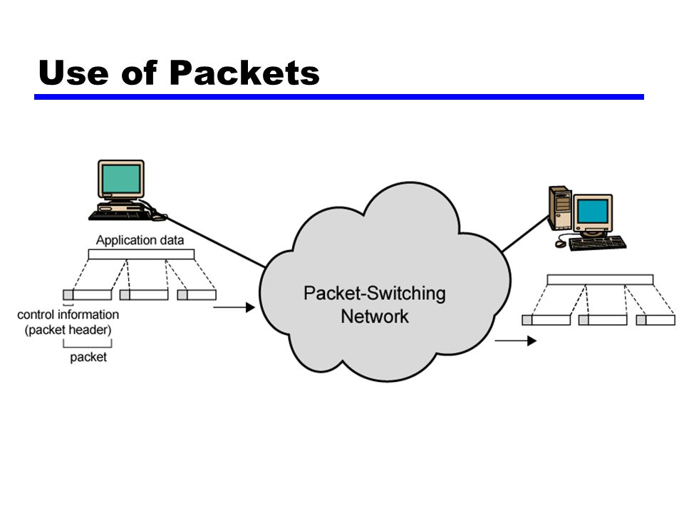 Use of Packets