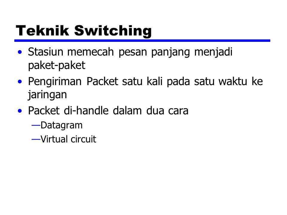 Teknik Switching Stasiun memecah pesan panjang menjadi paket-paket