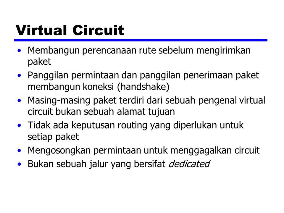 Virtual Circuit Membangun perencanaan rute sebelum mengirimkan paket