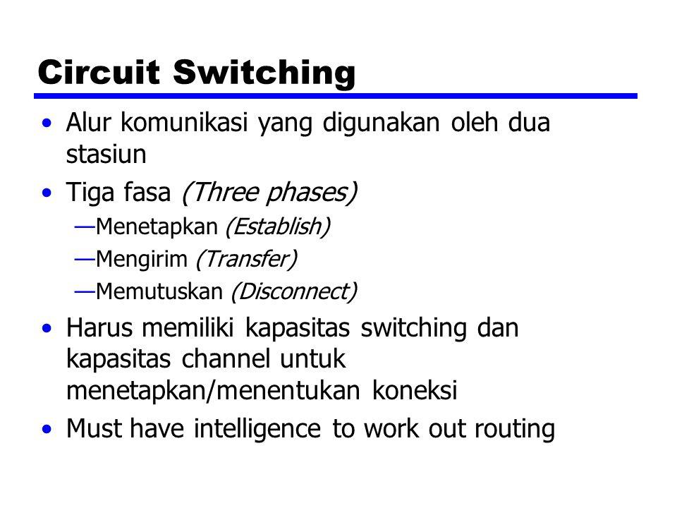 Circuit Switching Alur komunikasi yang digunakan oleh dua stasiun