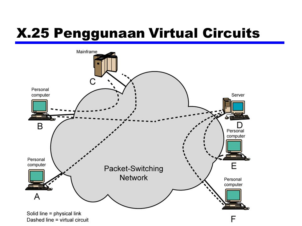 X.25 Penggunaan Virtual Circuits