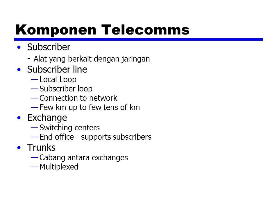 Komponen Telecomms Subscriber - Alat yang berkait dengan jaringan