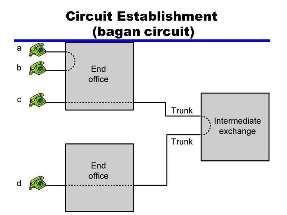 Circuit Establishment (bagan circuit)
