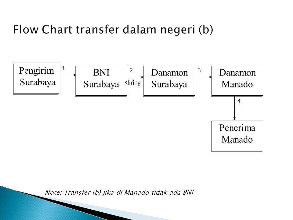 Pengirim Surabaya BNI Danamon Surabaya Danamon Manado Penerima Kliring