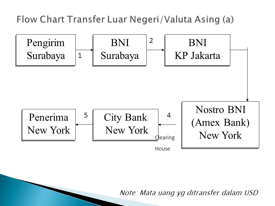 Pengirim Surabaya BNI Surabaya KP Jakarta Nostro BNI (Amex Bank)