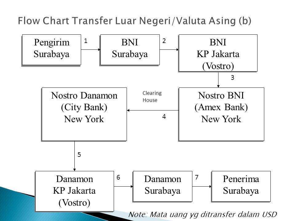 Pengirim Surabaya BNI Surabaya Nostro BNI (Amex Bank) New York