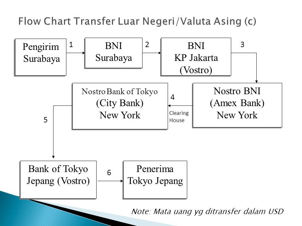 Bank of Tokyo Jepang (Vostro)