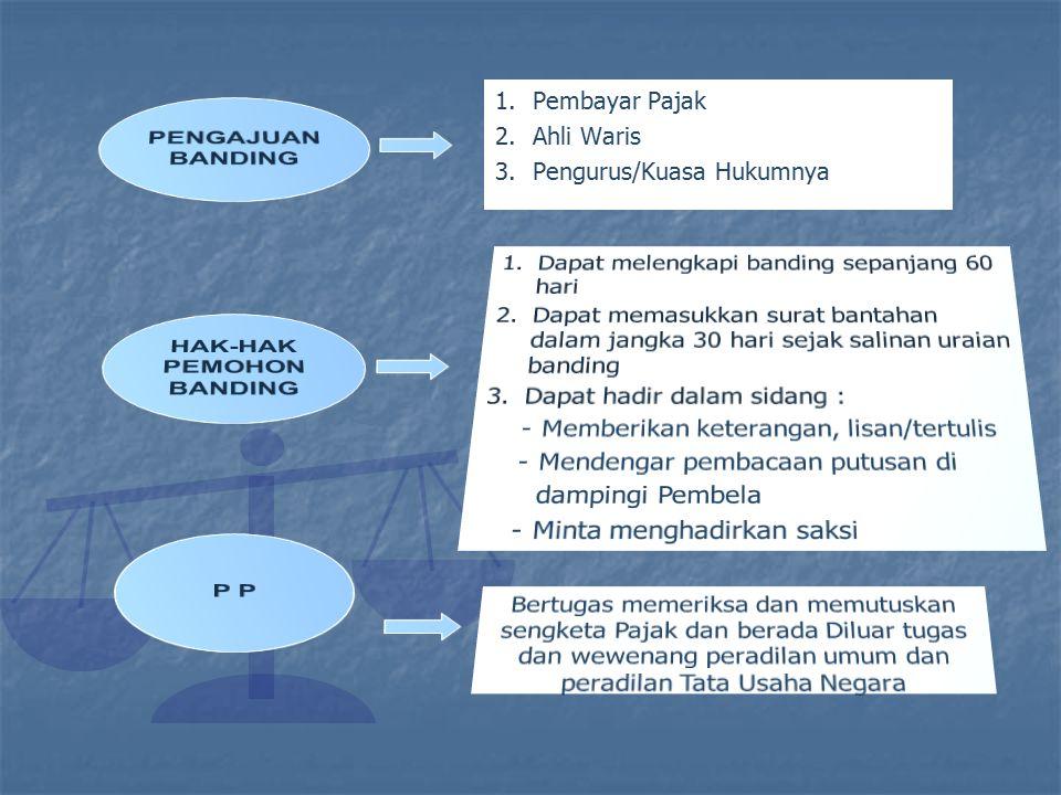 PENGAJUAN BANDING HAK-HAK PEMOHON BANDING P P