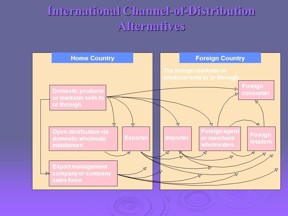 International Channel-of-Distribution Alternatives