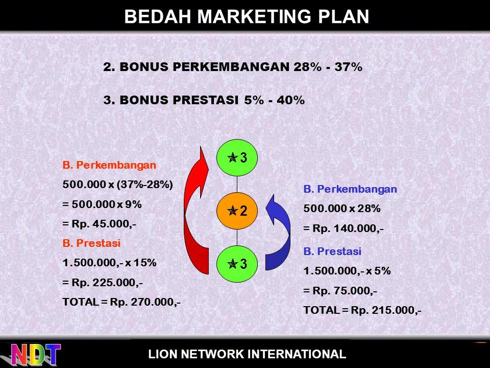 BEDAH MARKETING PLAN 3 2 3 2. BONUS PERKEMBANGAN 28% - 37%