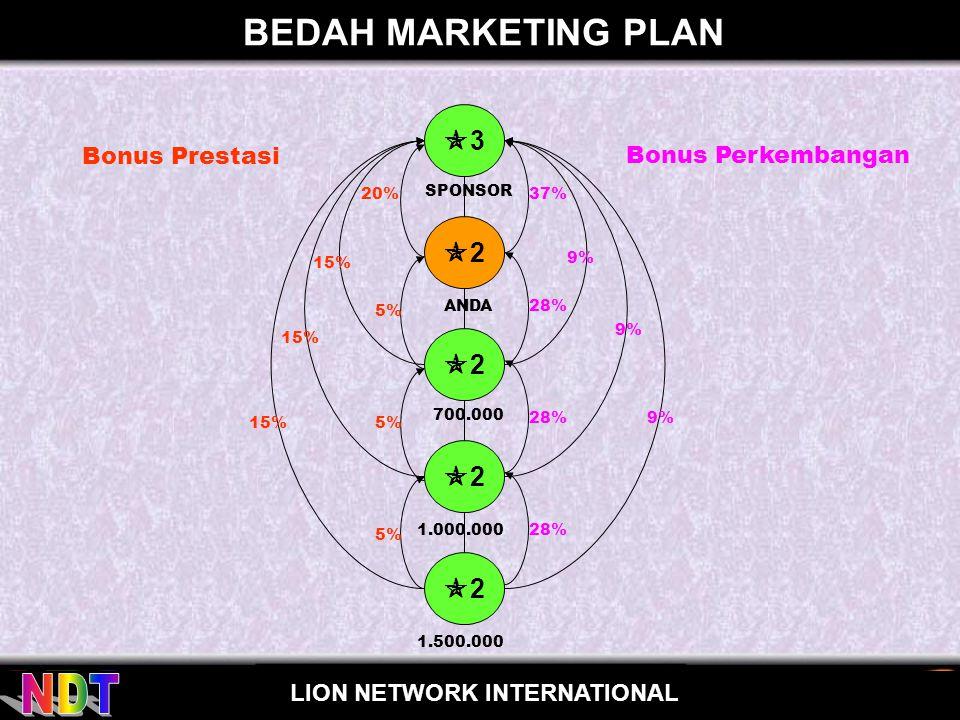 BEDAH MARKETING PLAN 3 2 2 2 2 Bonus Prestasi Bonus Perkembangan