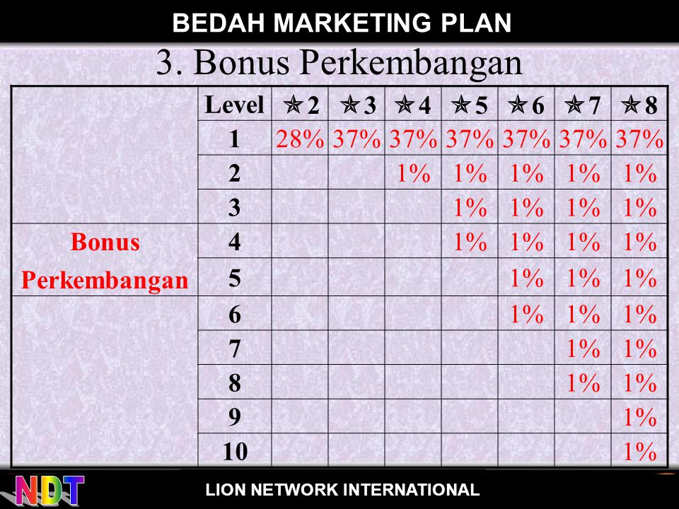 3. Bonus Perkembangan BEDAH MARKETING PLAN Level 1 28% 37% 2 1% 3