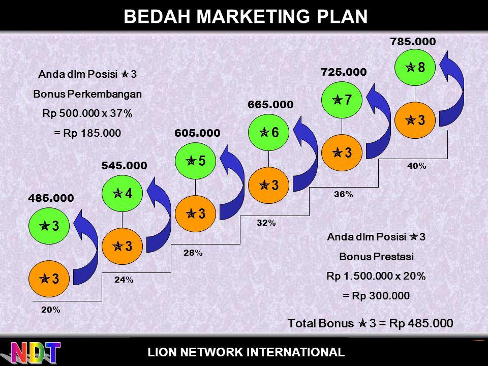 BEDAH MARKETING PLAN 8 7 3 6 3 5 3 4 3 3 3 3