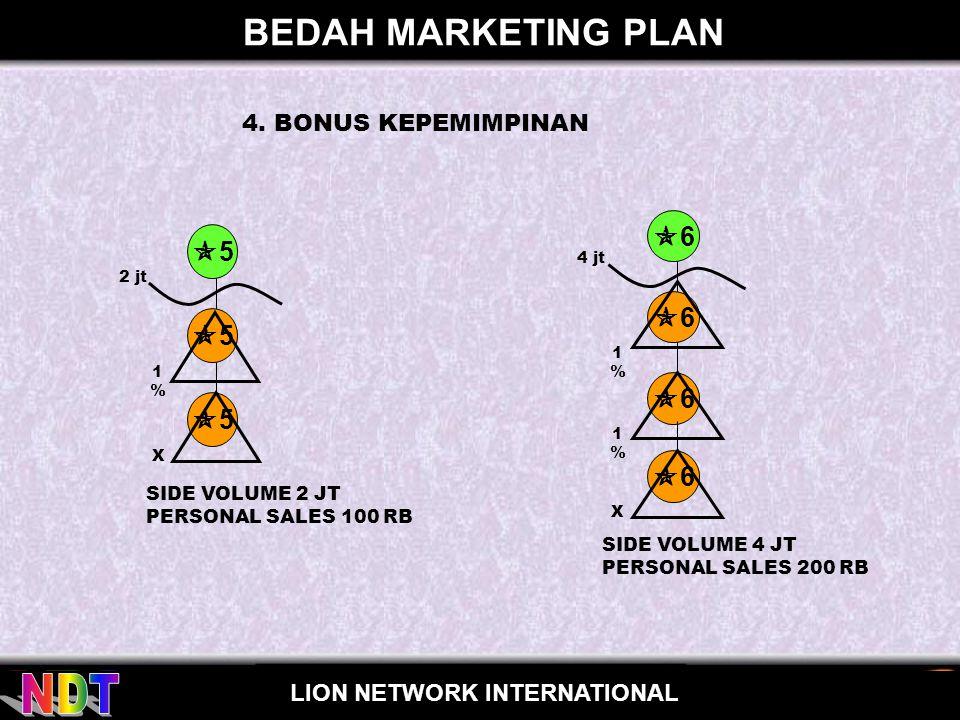 BEDAH MARKETING PLAN 6 5 5 5 4. BONUS KEPEMIMPINAN