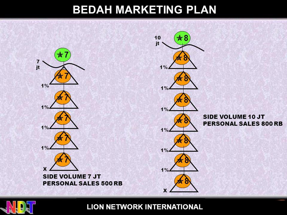 BEDAH MARKETING PLAN 8 7 SIDE VOLUME 10 JT PERSONAL SALES 800 RB