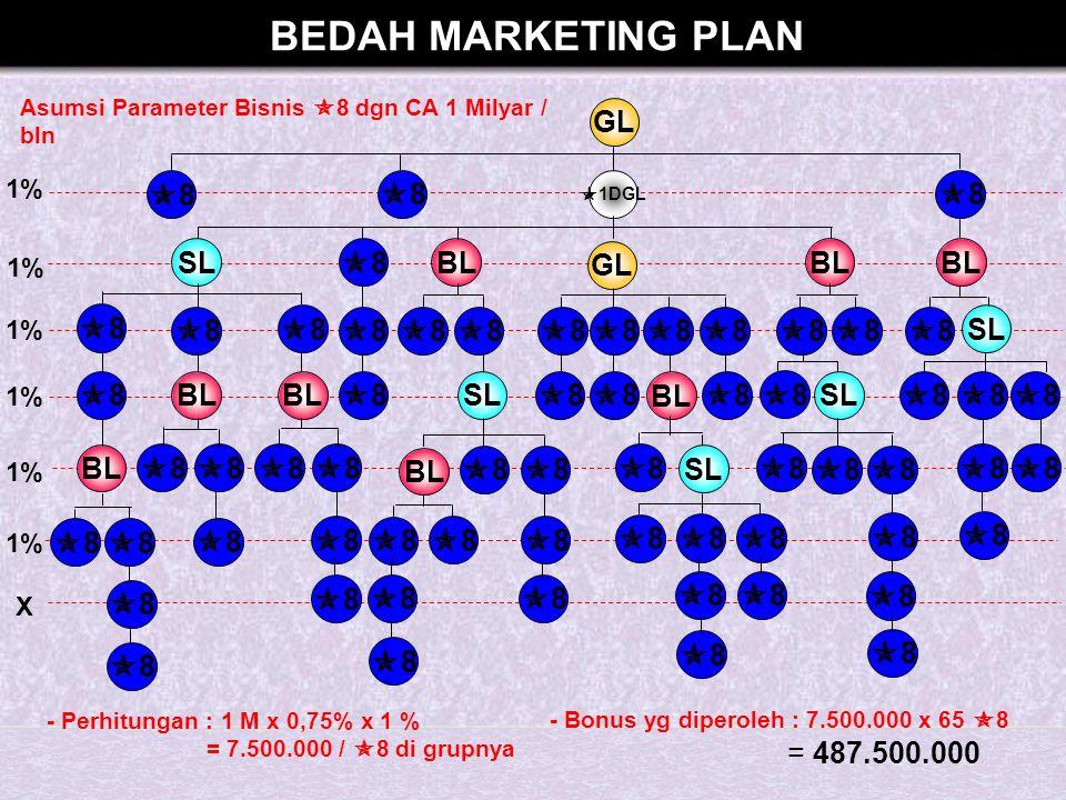 BEDAH MARKETING PLAN GL 8 BL SL = 487.500.000 1% X