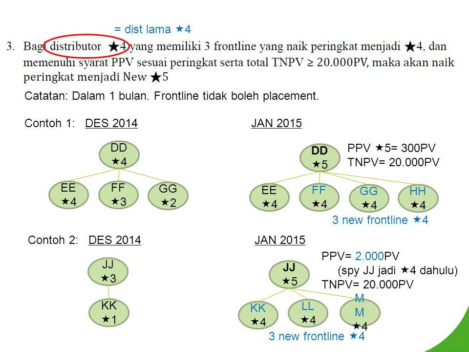 = dist lama 4 Catatan: Dalam 1 bulan. Frontline tidak boleh placement. Contoh 1: DES 2014. JAN 2015.