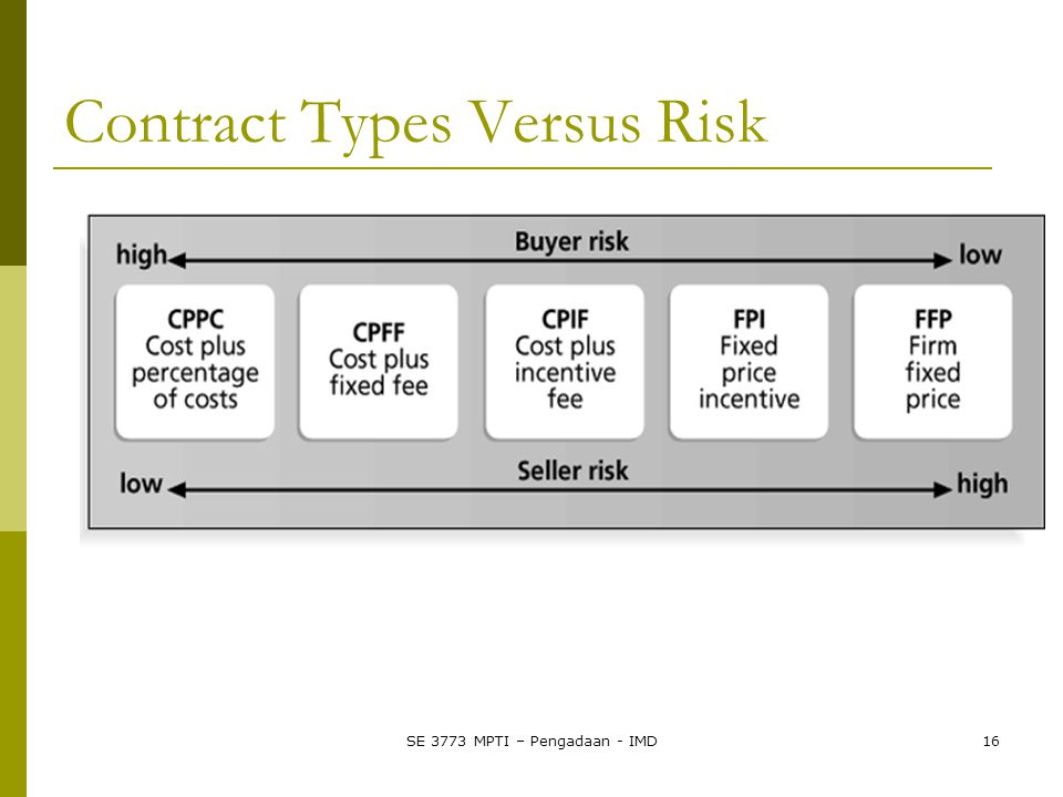 Contract Types Versus Risk