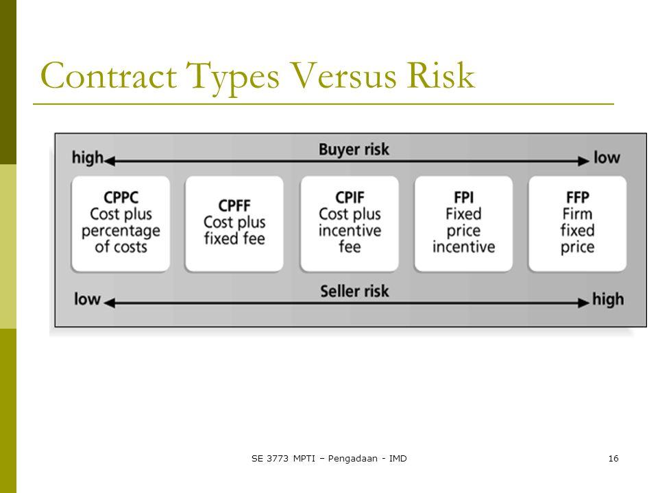 Contract Types Versus Risk