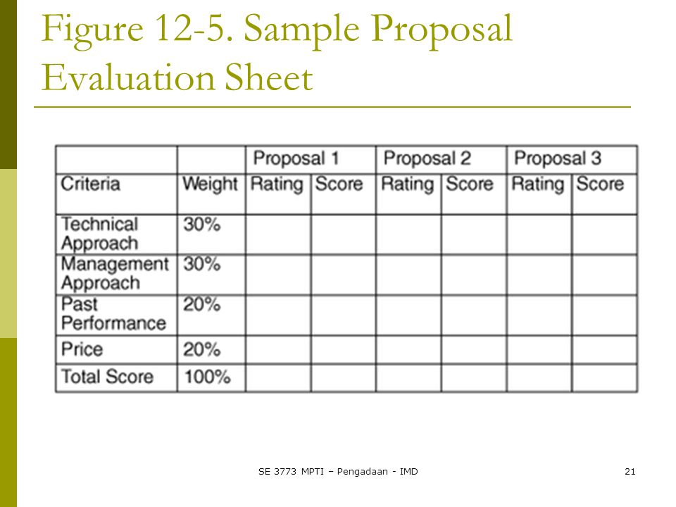 Figure 12-5. Sample Proposal Evaluation Sheet