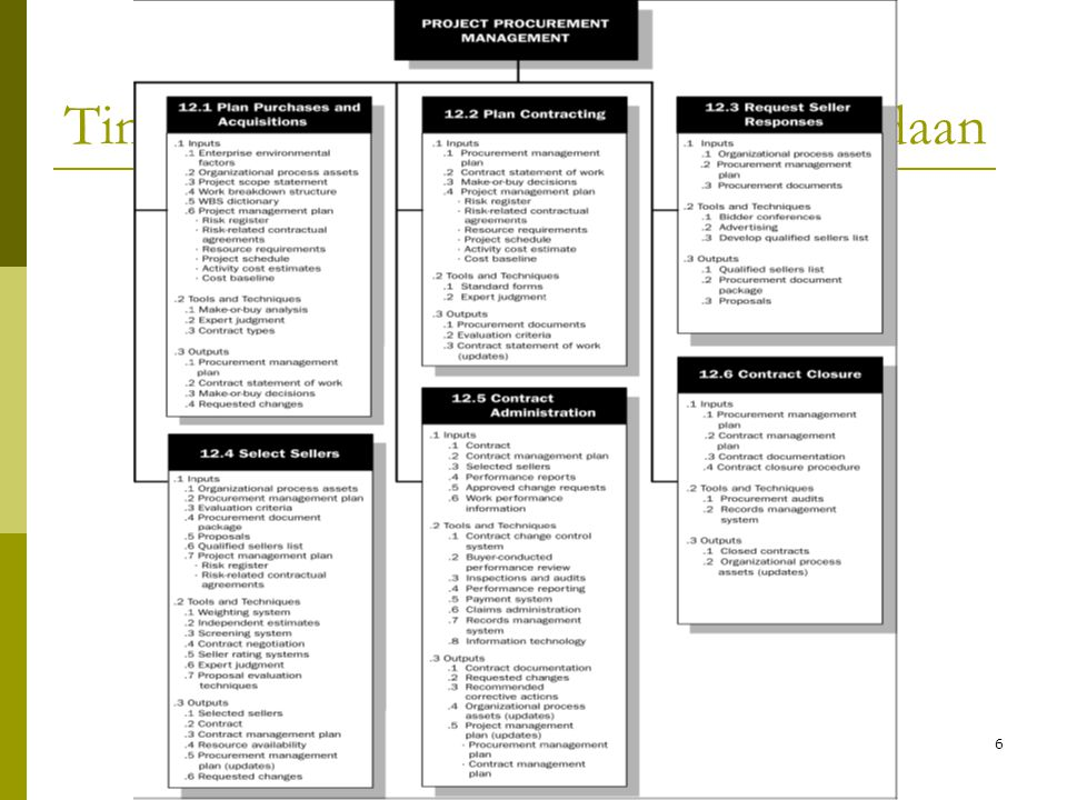 Tinjauan Umum Manajemen Pengadaan