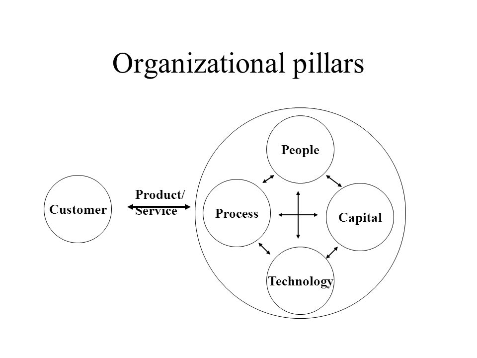 Organizational pillars