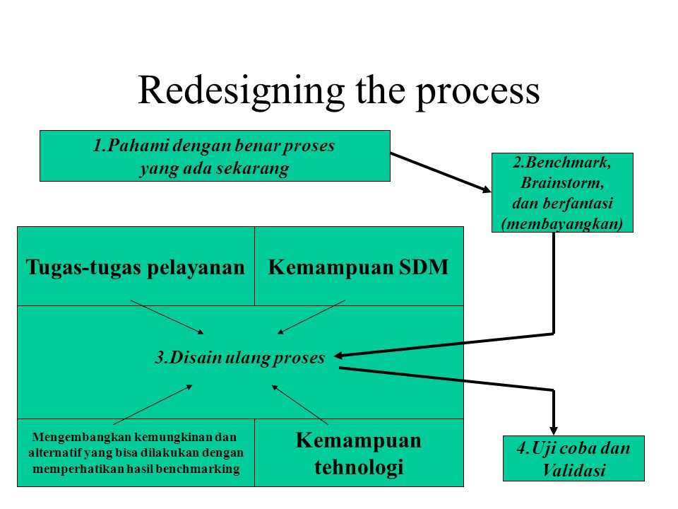 Redesigning the process