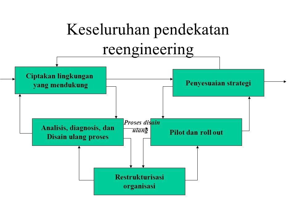 Keseluruhan pendekatan reengineering