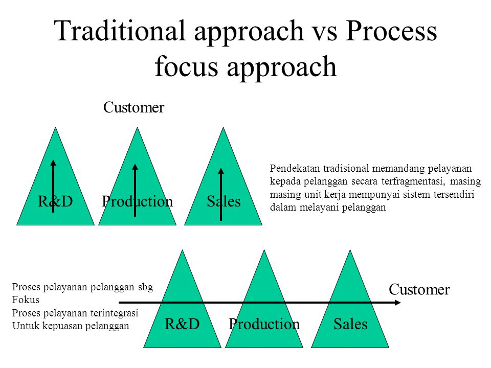 Traditional approach vs Process focus approach