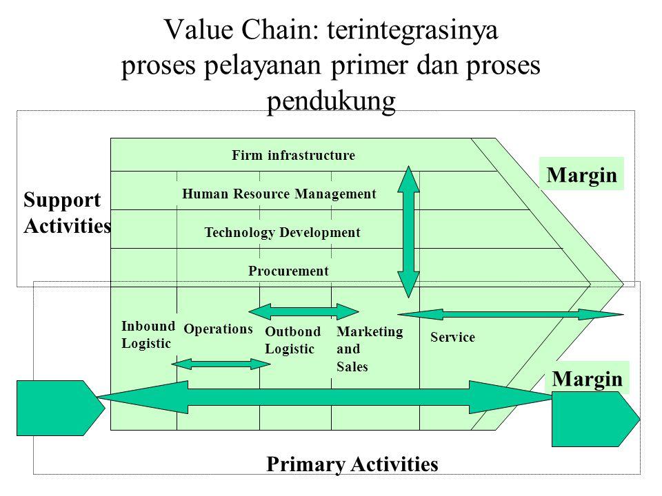 Value Chain: terintegrasinya proses pelayanan primer dan proses pendukung