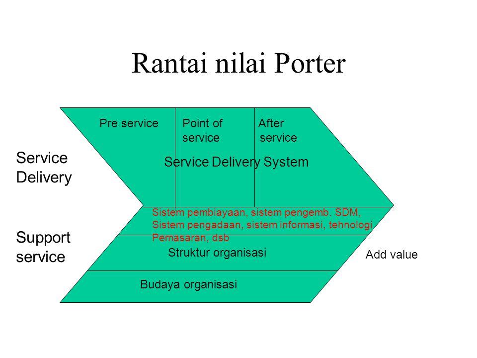 Rantai nilai Porter Service Delivery Support service