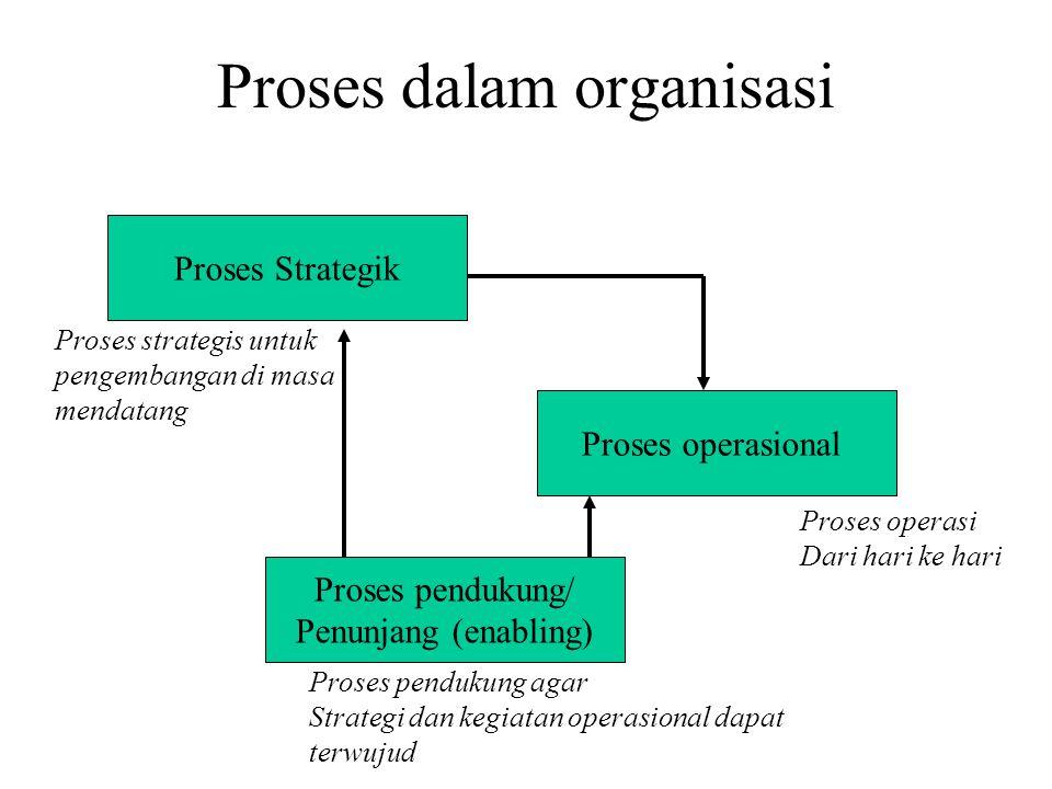 Proses dalam organisasi