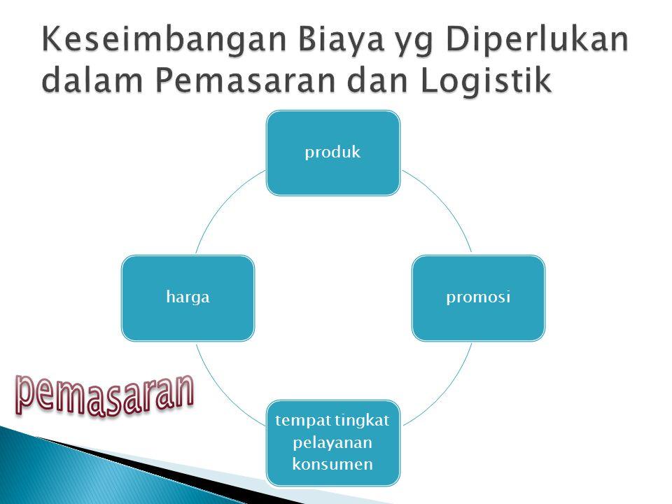 Keseimbangan Biaya yg Diperlukan dalam Pemasaran dan Logistik