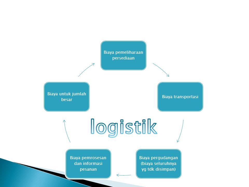 logistik Biaya pemeliharaan persediaan Biaya transportasi