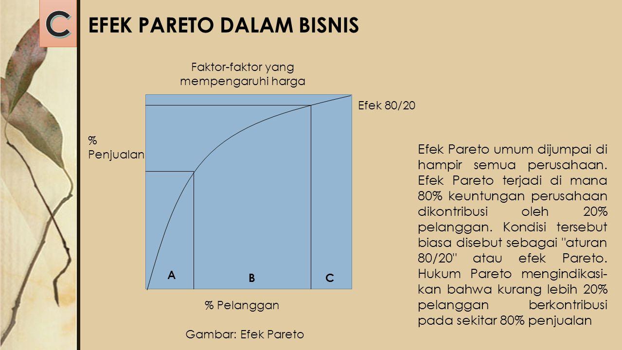 Faktor-faktor yang mempengaruhi harga