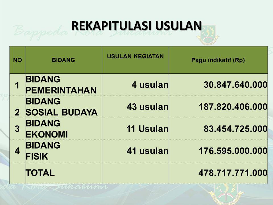 REKAPITULASI USULAN 1 BIDANG PEMERINTAHAN 4 usulan 30.847.640.000 2