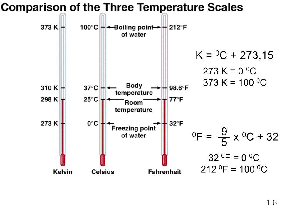 K = 0C + 273,15 273 K = 0 0C. 373 K = 100 0C. 0F = x 0C + 32. 9. 5. 32 0F = 0 0C. 212 0F = 100 0C.
