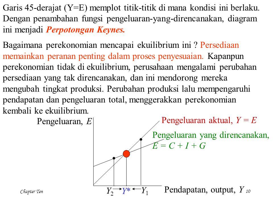 Garis 45-derajat (Y=E) memplot titik-titik di mana kondisi ini berlaku.