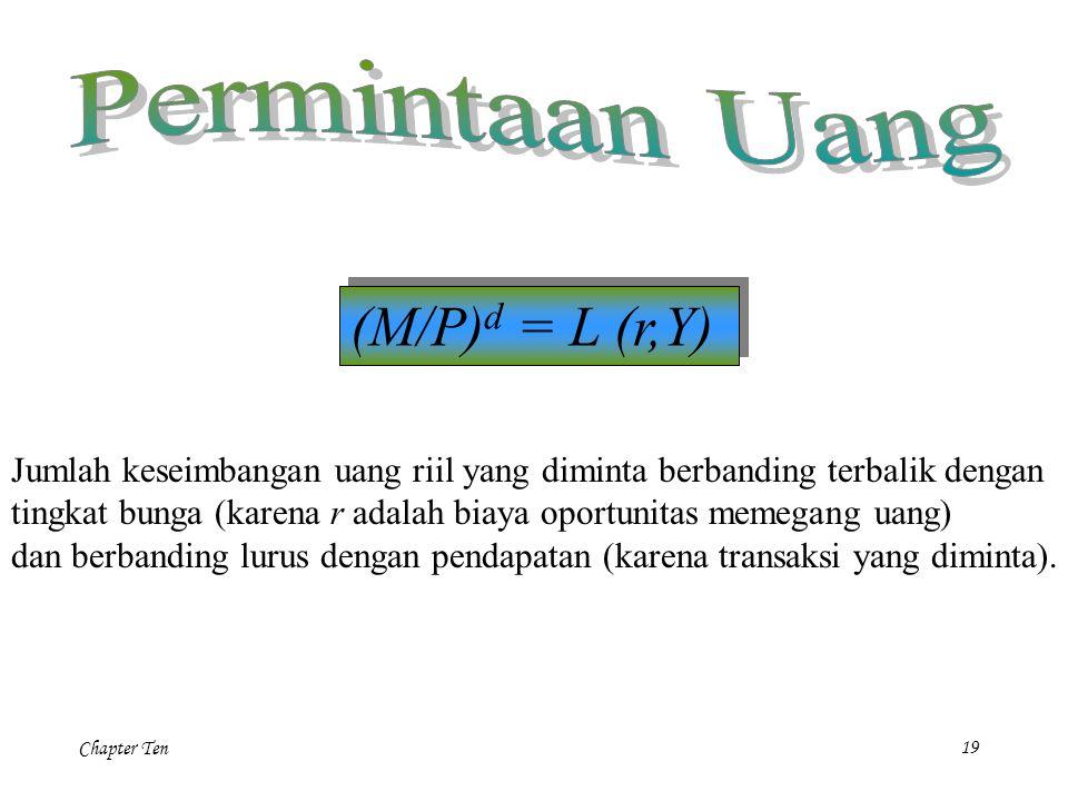 (M/P)d = L (r,Y) Permintaan Uang