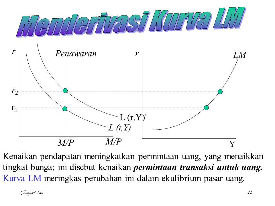 Menderivasi Kurva LM r Penawaran r LM r2 r1 L (r,Y) L (r,Y) M/P Y