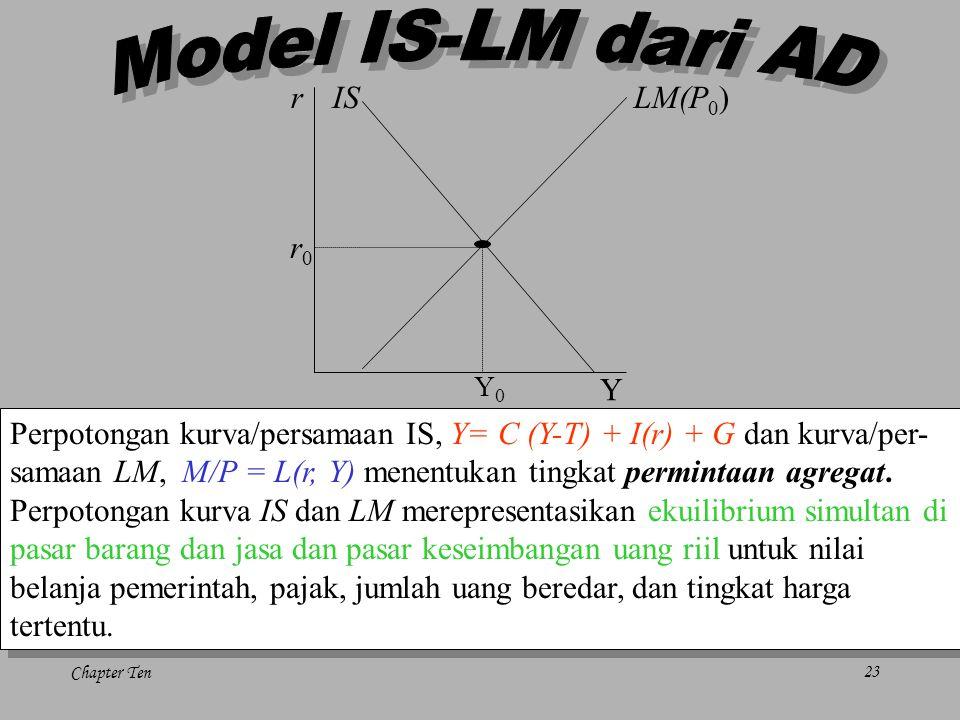Model IS-LM dari AD r Y LM(P0) IS r0